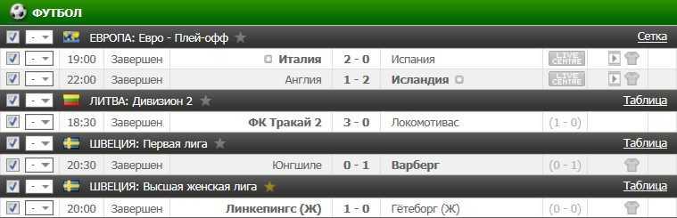 Результаты прогнозов на футбол 27.06.2016