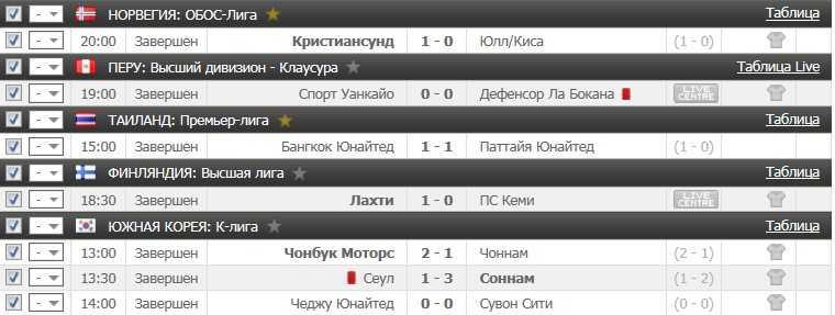 Результаты прогноза на футбол на 29.06.2016
