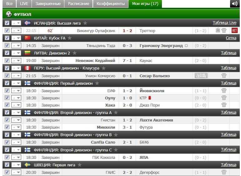 Результаты VIP прогноза на футбол на 28.06.2016