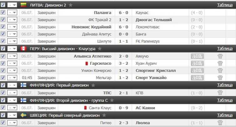 Результаты VIP прогноза на футбол на 6.07.2016