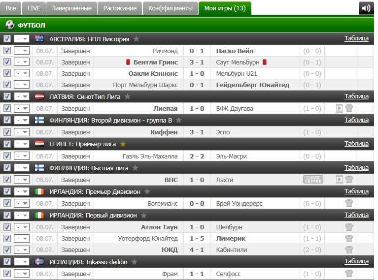 Результаты VIP прогноза на футбол на 8.07.2016