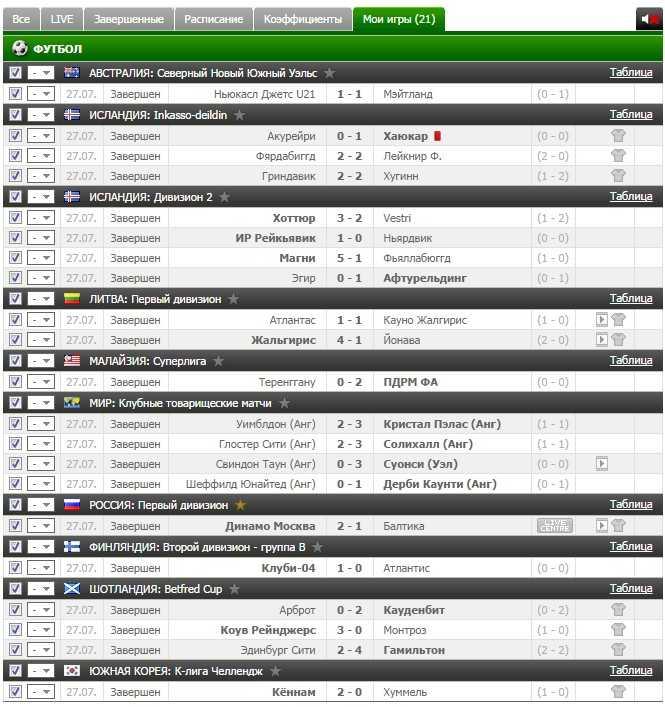 Результаты VIP прогноза на футбол на 27.07.2016