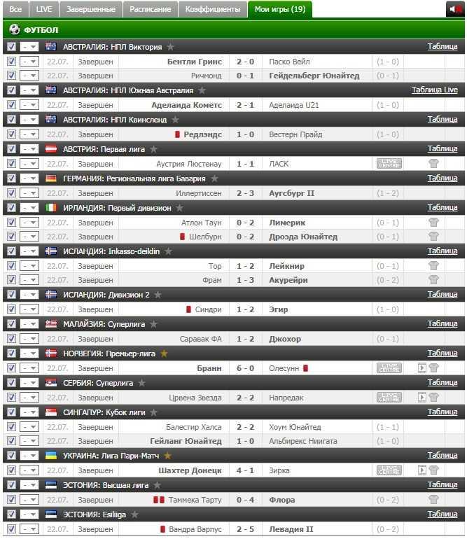 Результаты VIP прогноза на футбол на 22.07.2016