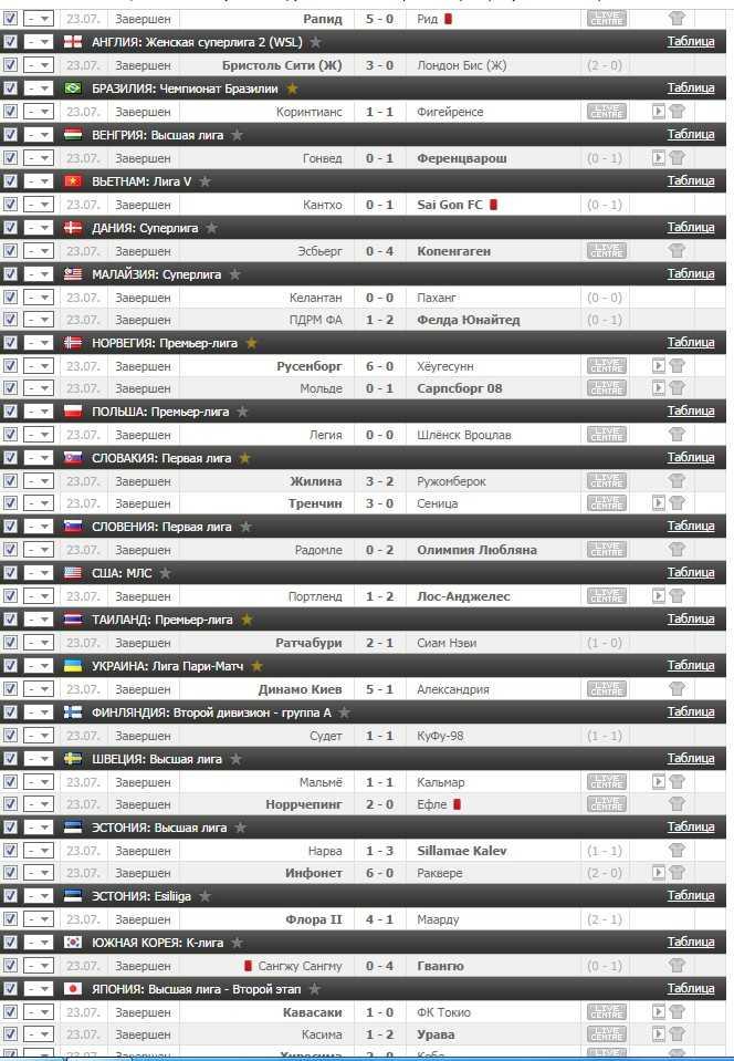 Результаты VIP прогноза на футбол на 23.07.2016