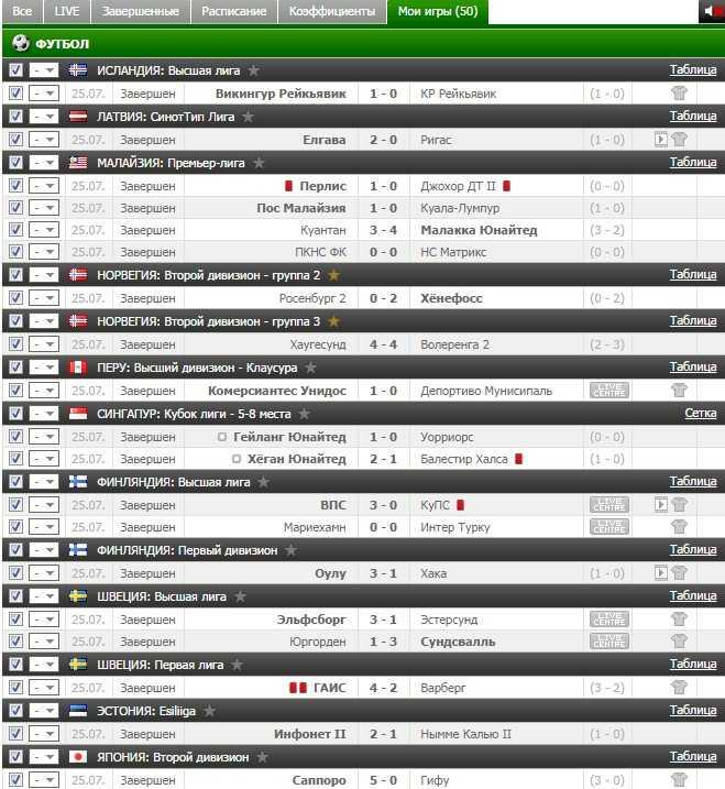 Результаты VIP прогноза на футбол на 25.07.2016