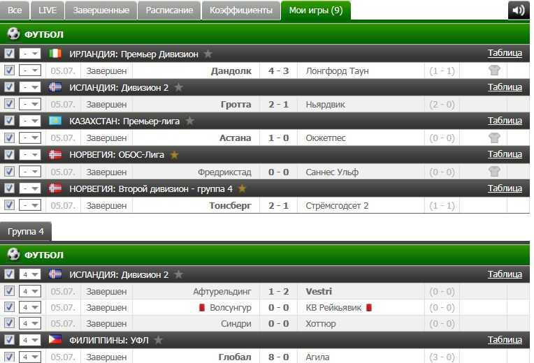 Результаты VIP прогноза на футбол на 5.07.2016