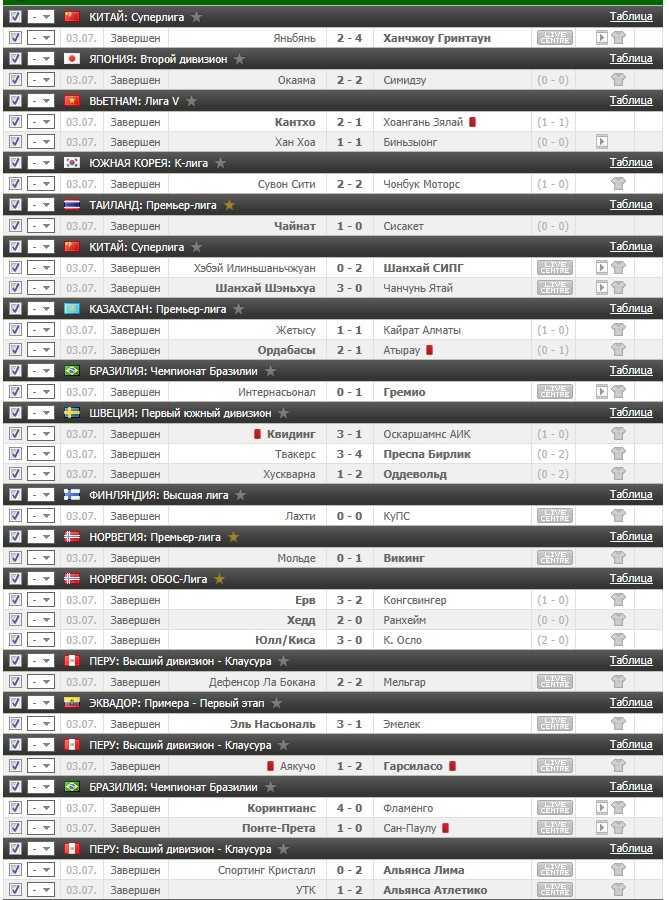 Результаты VIP прогноза на футбол на 3.07.2016