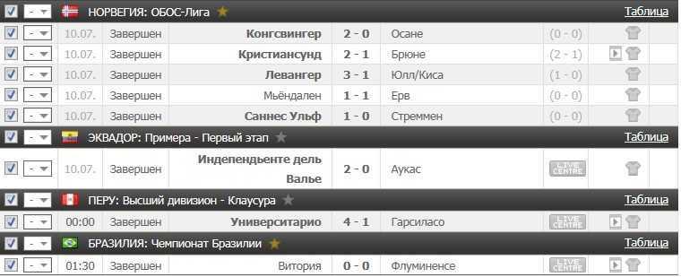 Результаты VIP прогноз на футбол на 10.07.2016