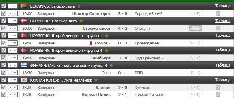 Результаты VIP прогноза на футбол на 4.07.2016