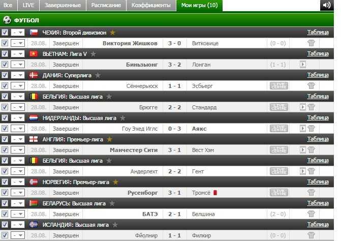 Результаты бесплатного прогноза на футбол на 28.08.2016