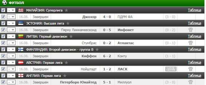 Результаты бесплатного прогноза на футбол на 16.08.2016