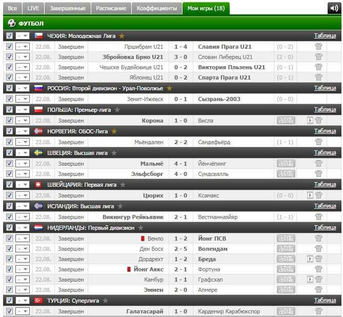 Результаты VIP прогноза на футбол на 22.08.2016