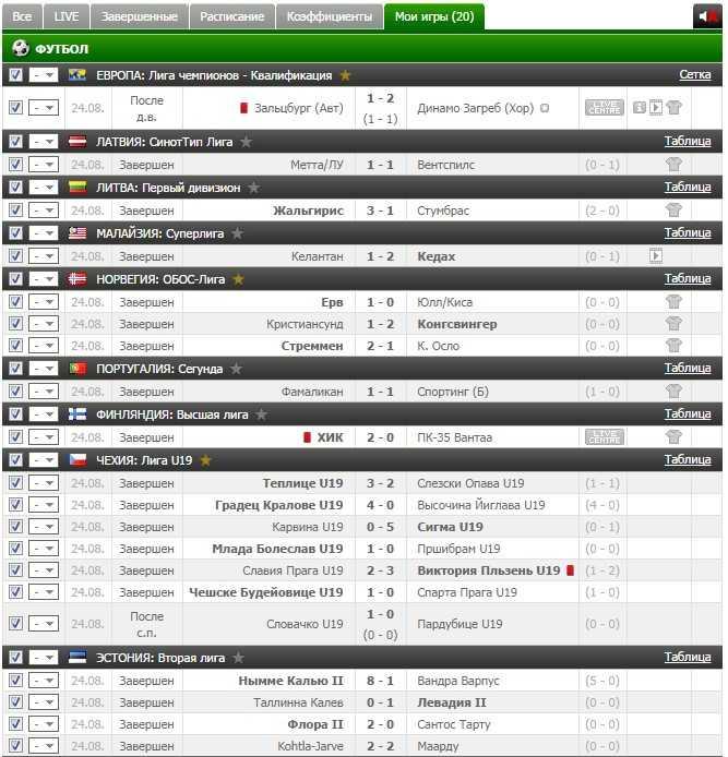 Результаты VIP прогноза на футбол на 24.08.2016