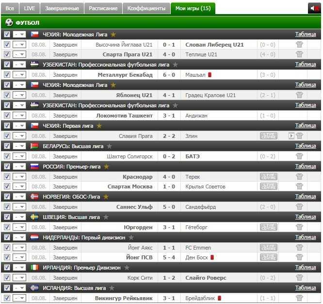 Результаты VIP прогноза на футбол на 8.08.2016