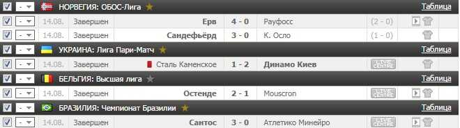Результаты VIP прогноза на футбол на 14.08.2016х2