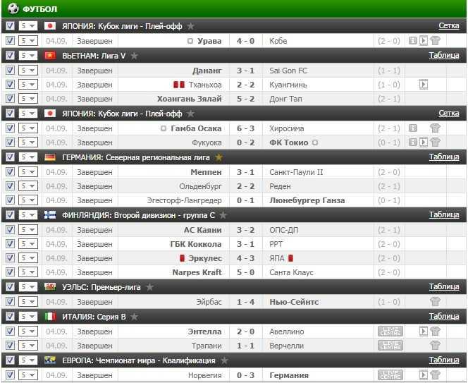 Результаты VIP прогноза на футбол на 4.09.2016