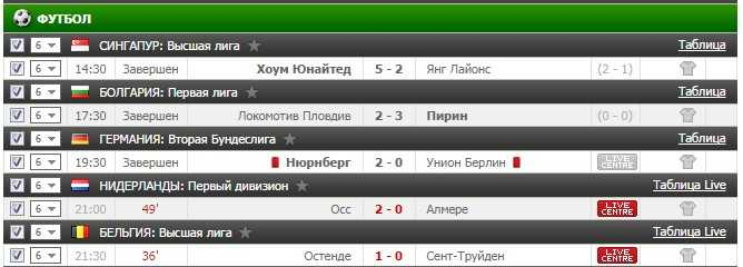 Результаты бесплатного прогноза на футбол на 30.09.2016