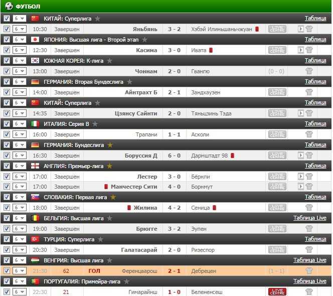 Результаты бесплатного прогноза на футбол на 17.09.2016