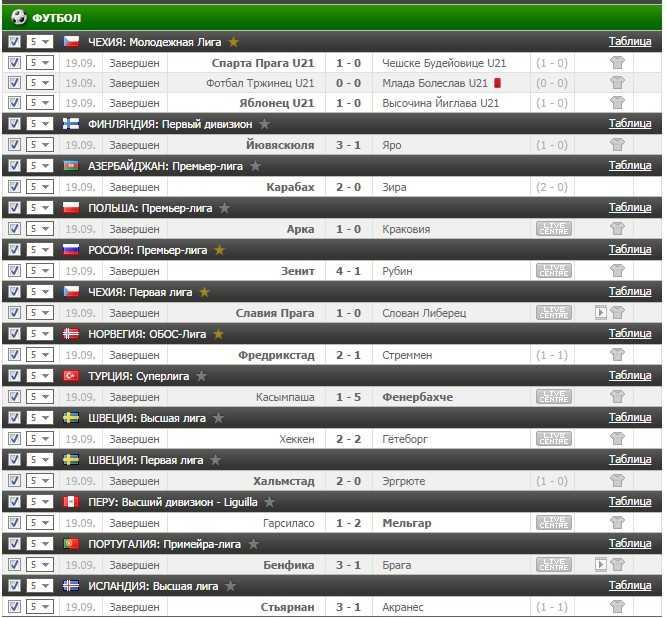 Результаты VIP прогноза на футбол на 19.09.2016