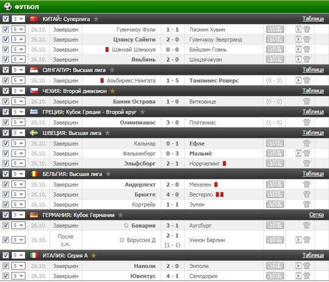 Результаты VIP прогноза на футбол на 26.10.2016
