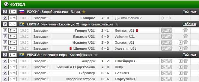 Результаты VIP прогноза на футбол на 10.10.2016