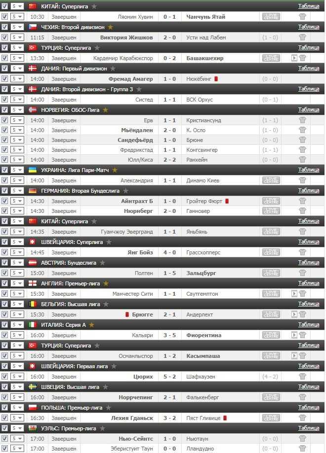 Результаты VIP прогноза на футбол на 23.10.2016