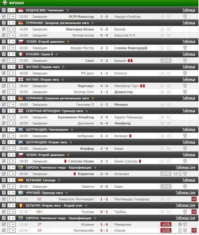 Результаты VIP прогноза на футбол на 12.11.2016