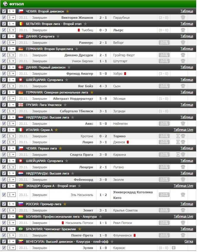 Результаты VIP прогноза на футбол на 20.11.2016