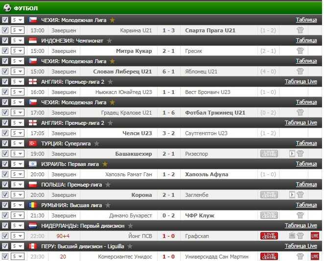 Результаты VIP прогноза на футбол на 21.11.2016
