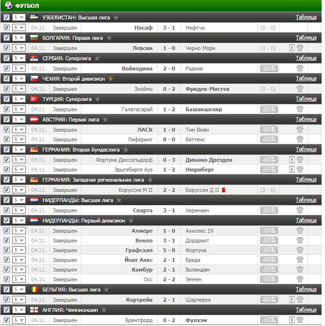 Результаты VIP прогноза на футбол на 4.11.2016