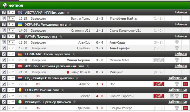Результаты бесплатного прогноза на футбол на 24.02.2017