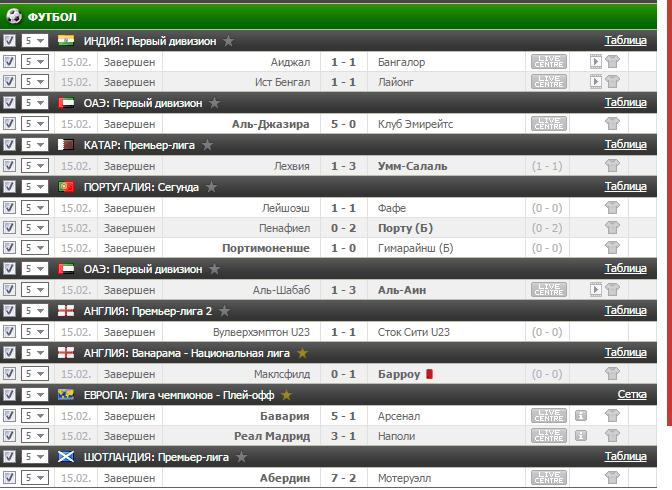 Результаты бесплатного прогноза на футбол на 15.02.2017