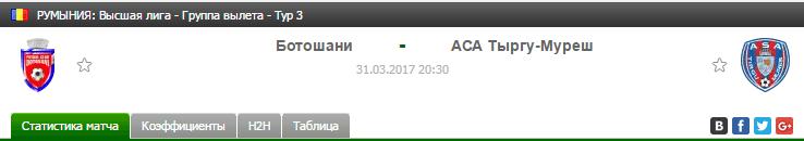 Прогноз на футбол на матч Ботошани - Тыргу