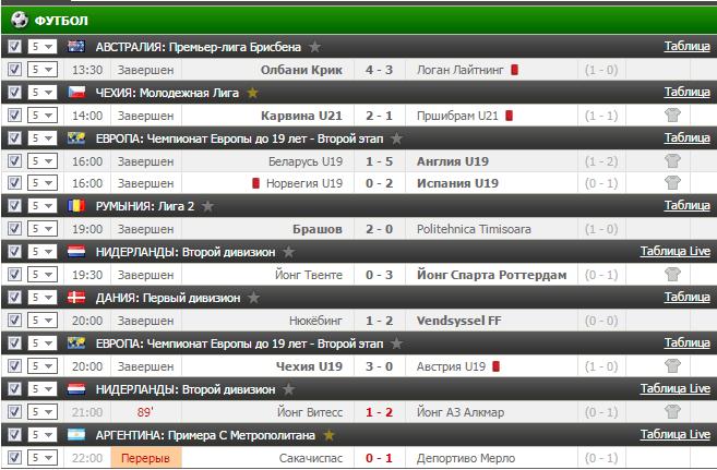 Результаты футбольного прогноза на 27.03.2017
