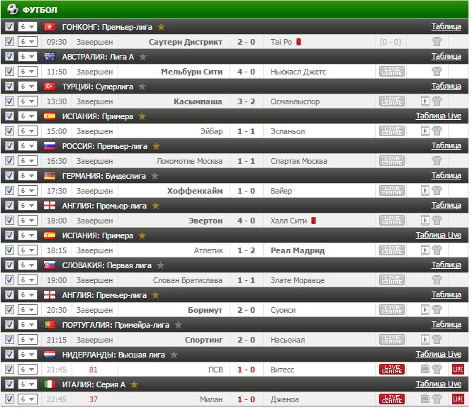 Результаты бесплатного прогноза на футбол на 18.03.2017