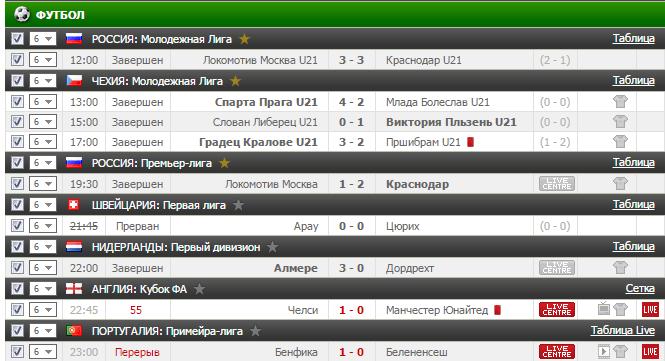 Результаты бесплатного прогноза на футбол на 13.03.2017