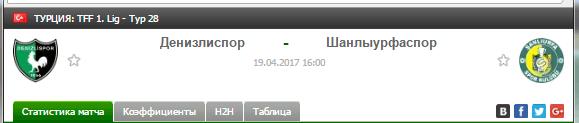 Прогноз на футбол на матч Денизлиспор - Шанлыурфаспор