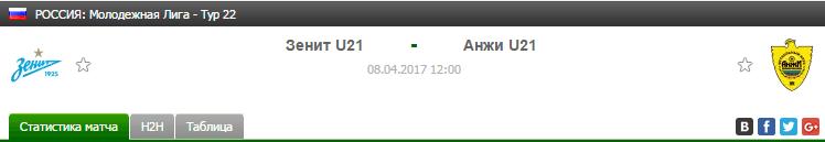 Прогноз на футбол на матч Зенит Ю21 - Анжи Ю21
