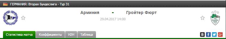 Прогноз на футбол на матч Арминия - Гройтер