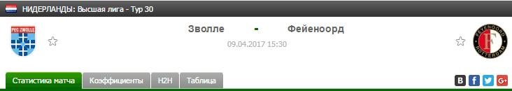 Прогноз на футбол на матч Зволле - Фейеноорд
