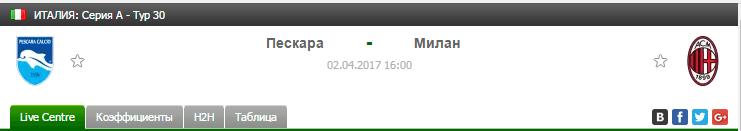 Прогноз на футбол на матч Пескара - Милан