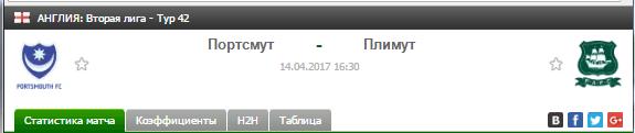 Прогноз на футбол на матч Портсмут - Плимут