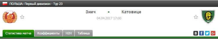Прогноз на футбол на матч Знич - Катовице