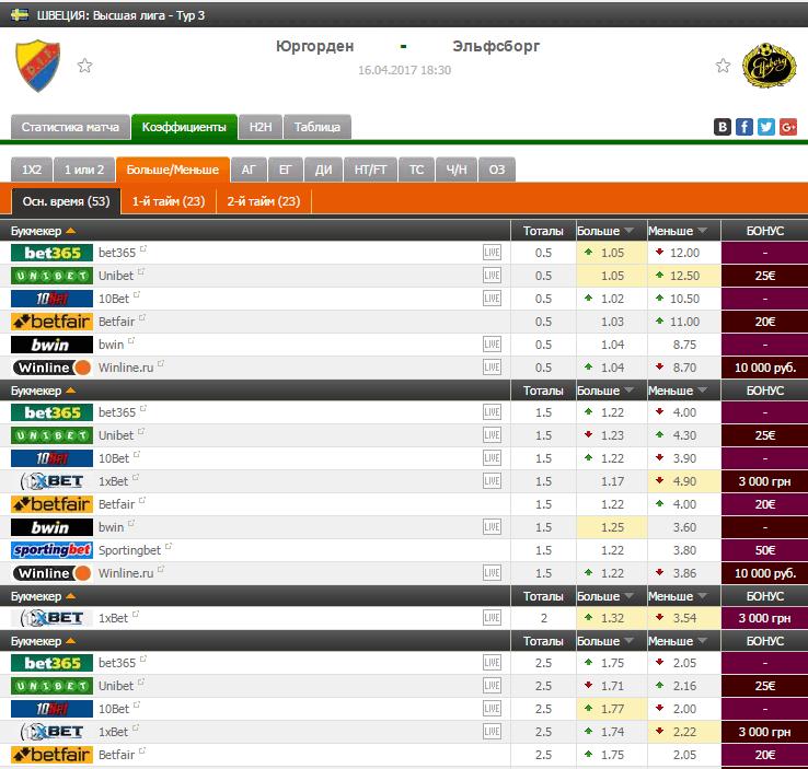 Прогноз на футбол на матч Юргорден - Эльфсборг