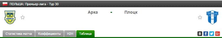 Прогноз на футбол на матч Арка - Плоцк
