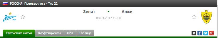 Прогноз на футбол на матч Зенит - Анжи