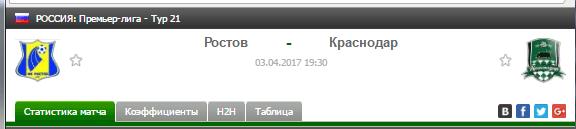 Прогноз на футбол на матч Ростов - Краснодар