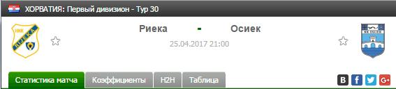 Бесплатный прогноз на футбол на матч Риека - Осиек