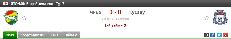 Прогноз на футбол на матч Чиба - Кусацу