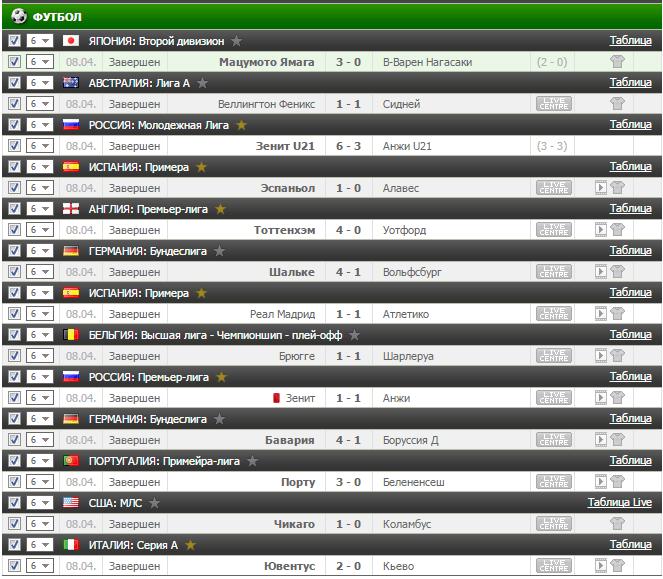 Результаты бесплатного футбольного прогноза на 8.04.2017